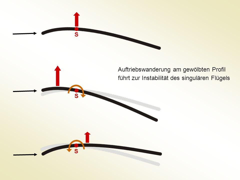 Auftriebswanderung am gewölbten Profil führt zur Instabilität des singulären Flügels S S S