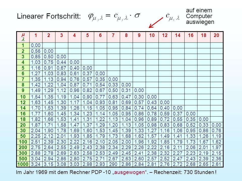 Der Algorithmus der - Evolutionsstrategie lautet verbal: Eltern der Generation g erzeugen in zufälliger Folge insgesamt Nachkommen.
