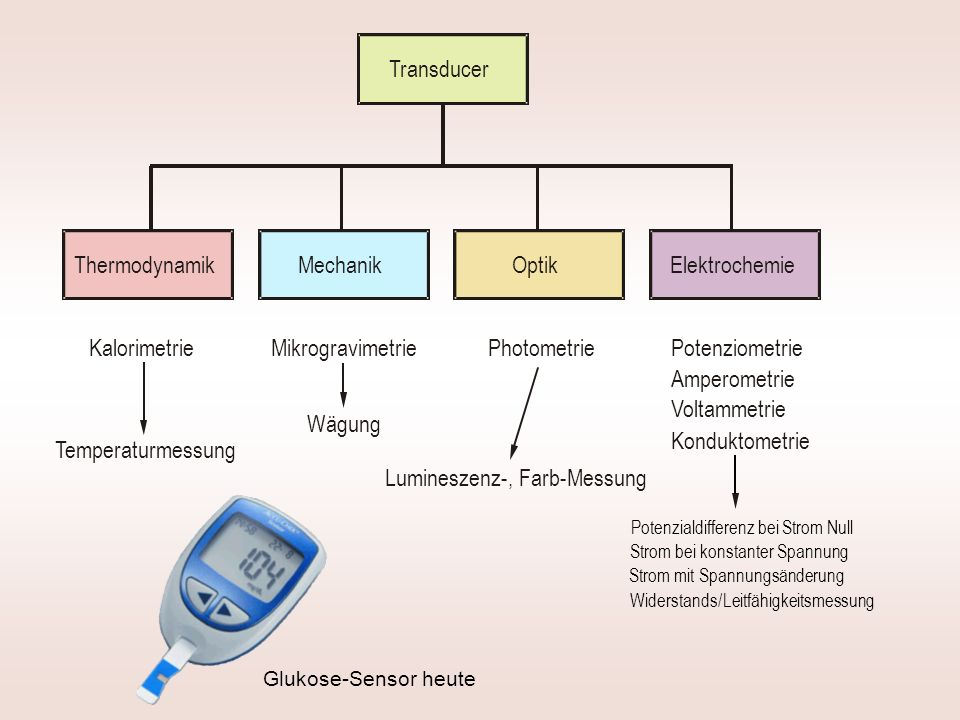 Glukose-Sensor heute Thermodynamik MikrogravimetriePhotometrie Elektrochemie Transducer Kalorimetrie Mechanik Optik Potenziometrie Amperometrie Konduk
