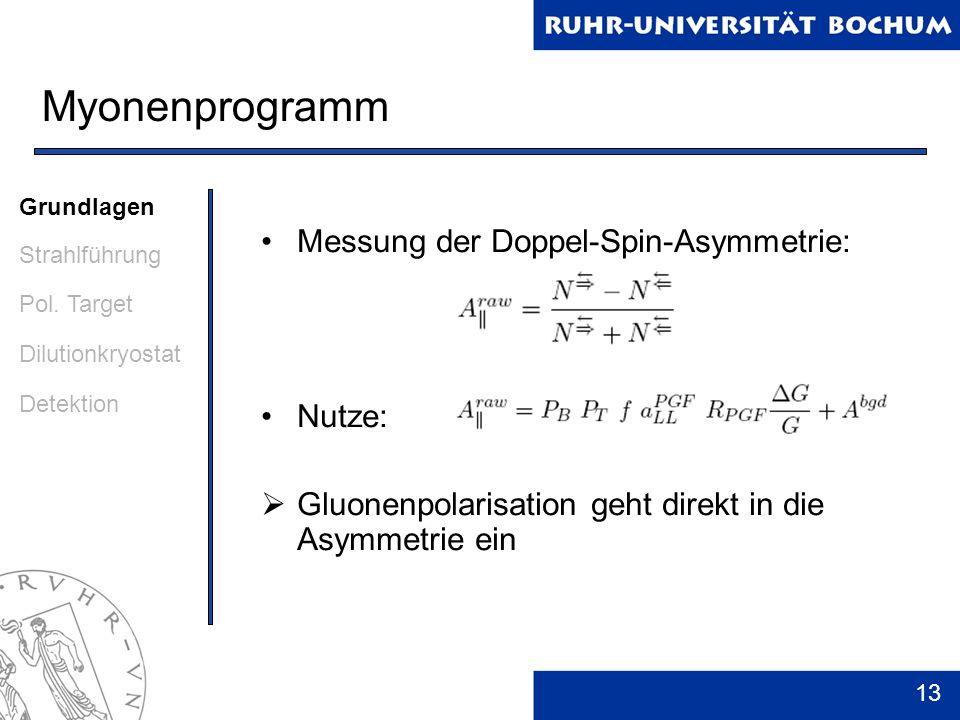 13 Myonenprogramm Messung der Doppel-Spin-Asymmetrie: Nutze: Gluonenpolarisation geht direkt in die Asymmetrie ein Grundlagen Strahlführung Pol. Targe