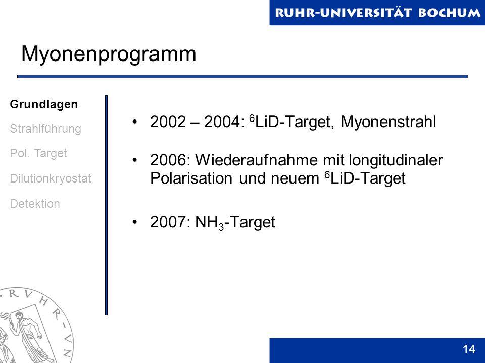 14 Myonenprogramm 2002 – 2004: 6 LiD-Target, Myonenstrahl 2006: Wiederaufnahme mit longitudinaler Polarisation und neuem 6 LiD-Target 2007: NH 3 -Targ