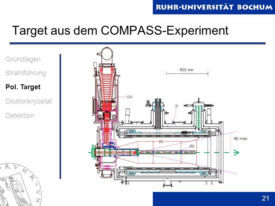 21 Target aus dem COMPASS-Experiment Grundlagen Strahlführung Pol. Target Dilutionkryostat Detektion