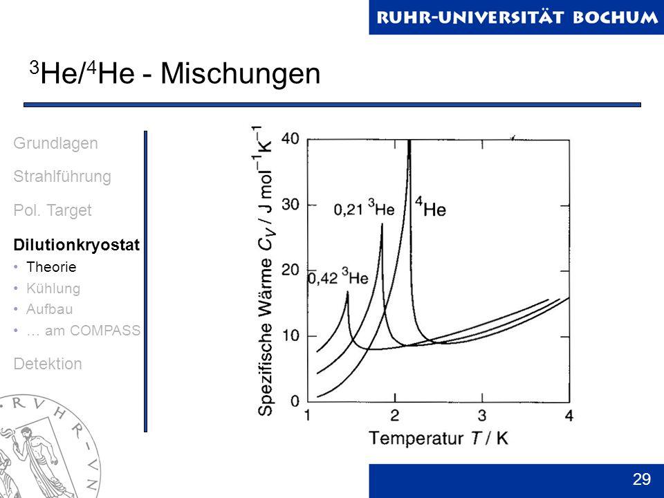 29 3 He/ 4 He - Mischungen Grundlagen Strahlführung Pol. Target Dilutionkryostat Theorie Kühlung Aufbau … am COMPASS Detektion
