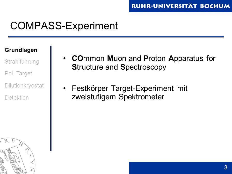 14 Myonenprogramm 2002 – 2004: 6 LiD-Target, Myonenstrahl 2006: Wiederaufnahme mit longitudinaler Polarisation und neuem 6 LiD-Target 2007: NH 3 -Target Grundlagen Strahlführung Pol.