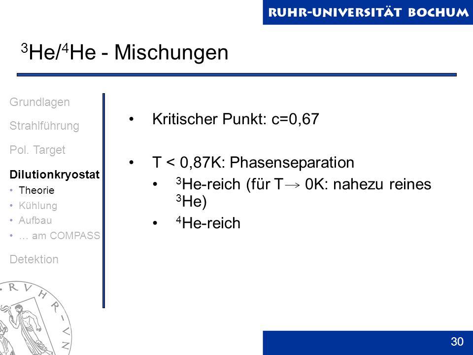 30 3 He/ 4 He - Mischungen Grundlagen Strahlführung Pol. Target Dilutionkryostat Theorie Kühlung Aufbau … am COMPASS Detektion Kritischer Punkt: c=0,6