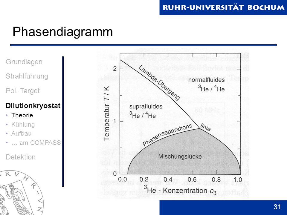 31 Phasendiagramm Grundlagen Strahlführung Pol. Target Dilutionkryostat Theorie Kühlung Aufbau … am COMPASS Detektion