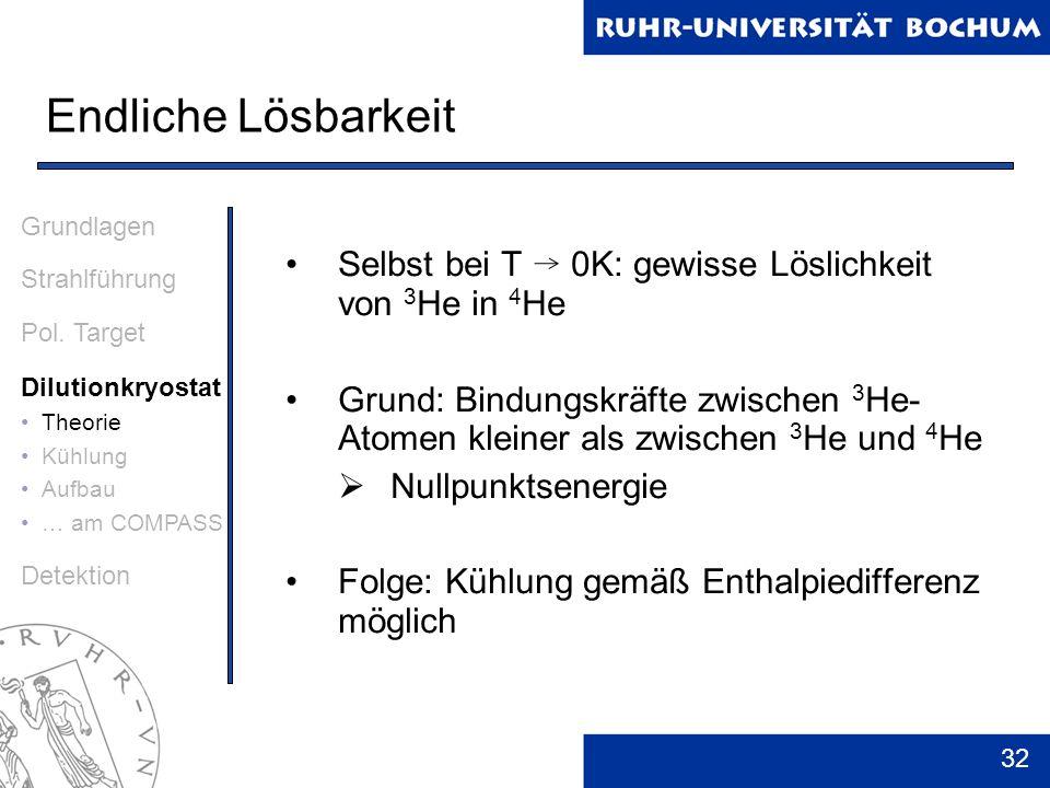 32 Endliche Lösbarkeit Grundlagen Strahlführung Pol. Target Dilutionkryostat Theorie Kühlung Aufbau … am COMPASS Detektion Selbst bei T 0K: gewisse Lö