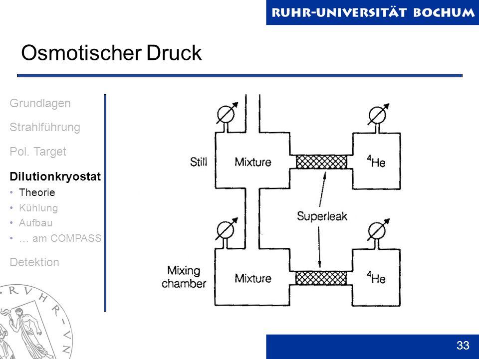 33 Osmotischer Druck Grundlagen Strahlführung Pol. Target Dilutionkryostat Theorie Kühlung Aufbau … am COMPASS Detektion