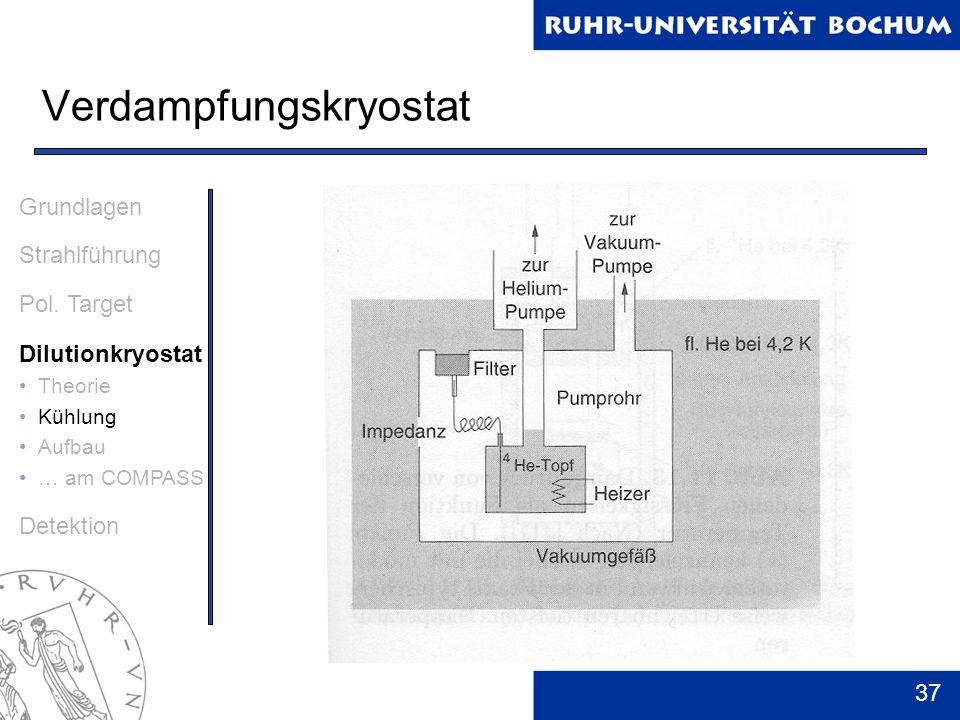 37 Verdampfungskryostat Grundlagen Strahlführung Pol. Target Dilutionkryostat Theorie Kühlung Aufbau … am COMPASS Detektion