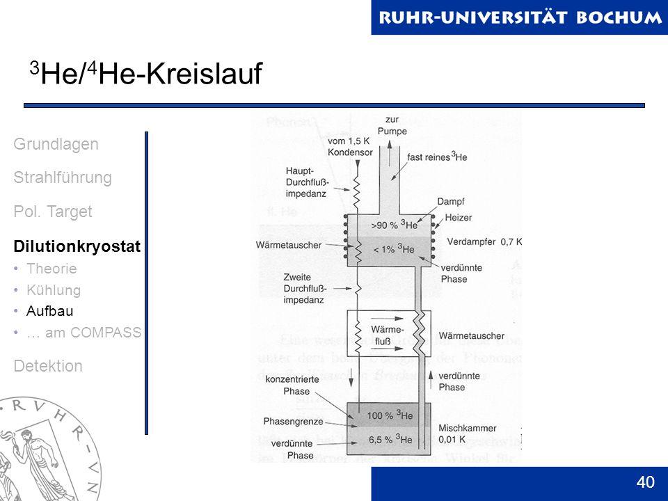 40 3 He/ 4 He-Kreislauf Grundlagen Strahlführung Pol. Target Dilutionkryostat Theorie Kühlung Aufbau … am COMPASS Detektion