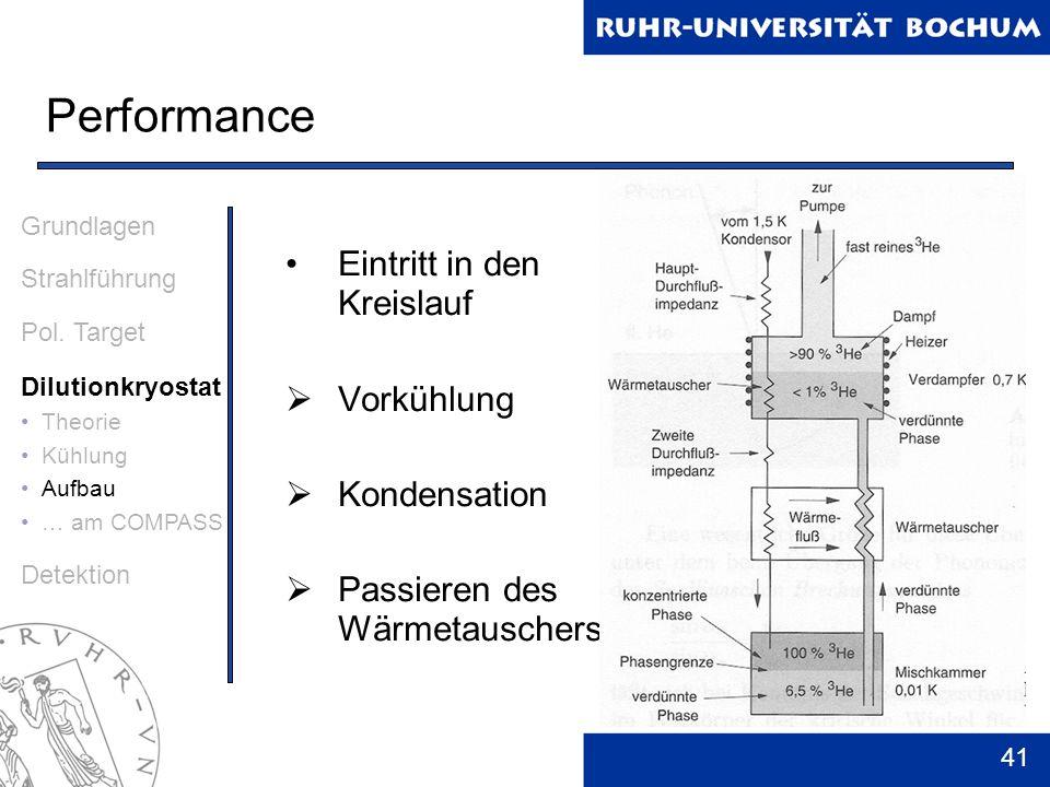 41 Performance Grundlagen Strahlführung Pol. Target Dilutionkryostat Theorie Kühlung Aufbau … am COMPASS Detektion Eintritt in den Kreislauf Vorkühlun