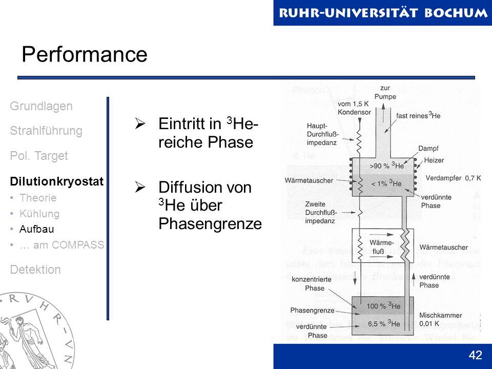 42 Performance Grundlagen Strahlführung Pol. Target Dilutionkryostat Theorie Kühlung Aufbau … am COMPASS Detektion Eintritt in 3 He- reiche Phase Diff