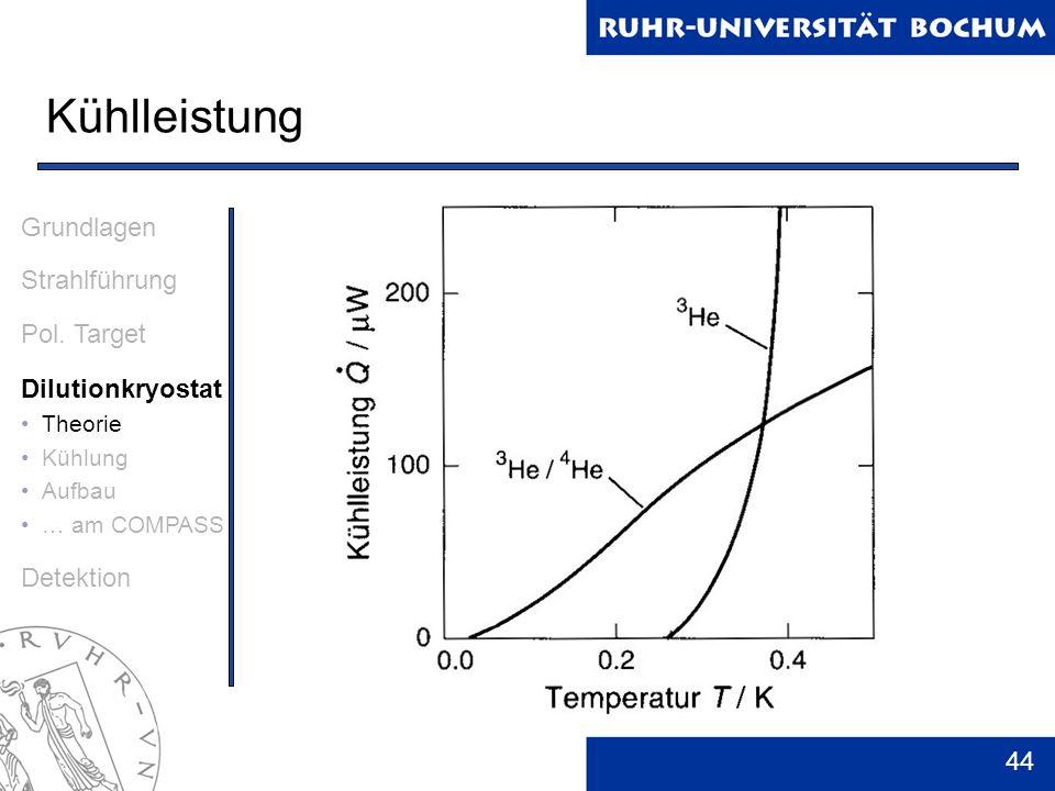 44 Kühlleistung Grundlagen Strahlführung Pol. Target Dilutionkryostat Theorie Kühlung Aufbau … am COMPASS Detektion