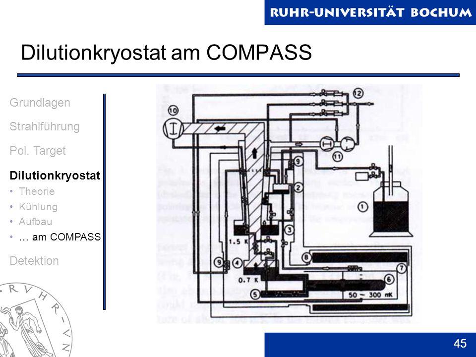 45 Dilutionkryostat am COMPASS Grundlagen Strahlführung Pol. Target Dilutionkryostat Theorie Kühlung Aufbau … am COMPASS Detektion