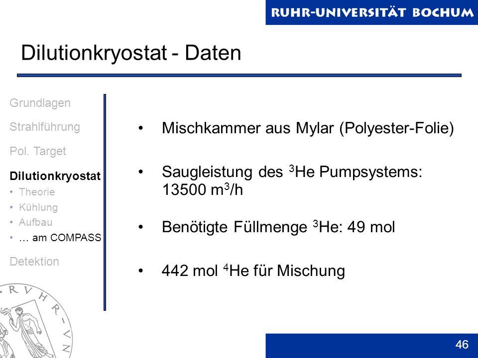 46 Dilutionkryostat - Daten Grundlagen Strahlführung Pol. Target Dilutionkryostat Theorie Kühlung Aufbau … am COMPASS Detektion Mischkammer aus Mylar