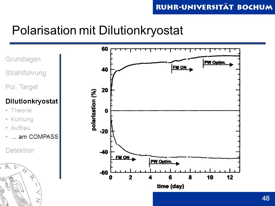 48 Polarisation mit Dilutionkryostat Grundlagen Strahlführung Pol. Target Dilutionkryostat Theorie Kühlung Aufbau … am COMPASS Detektion