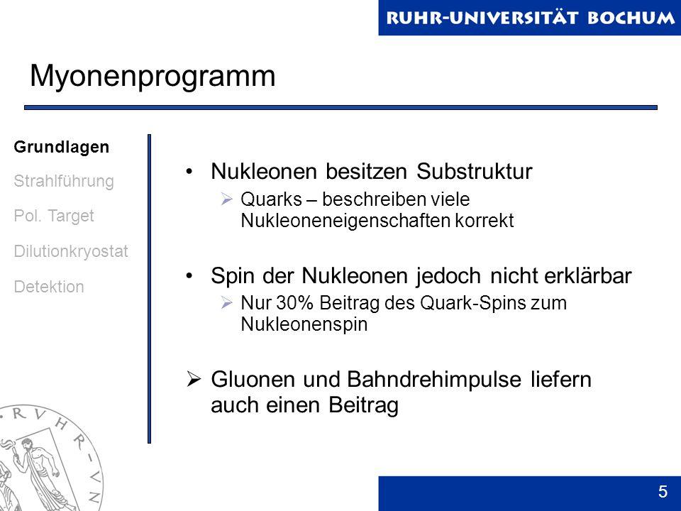 6 Myonenprogramm Ziel des Myonenprogramms: Messung des Gluonenspin-Beitrags zum Nukleonenspin Grundlagen Strahlführung Pol.