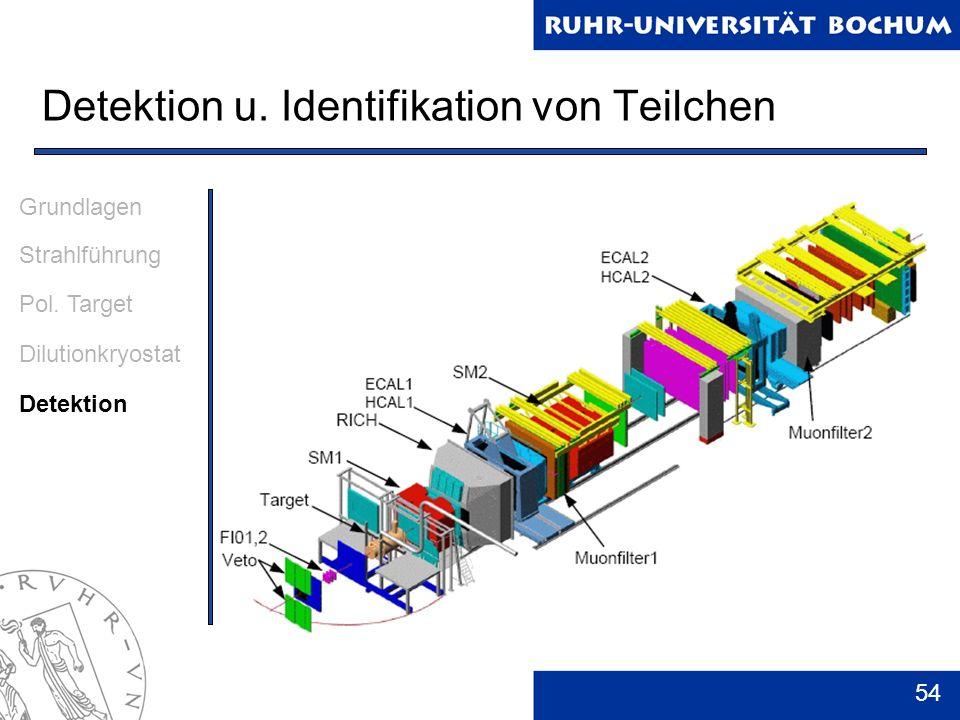 54 Detektion u. Identifikation von Teilchen Grundlagen Strahlführung Pol. Target Dilutionkryostat Detektion