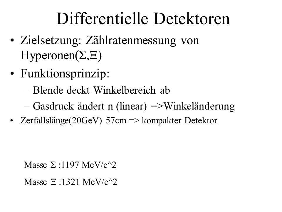Differentielle Detektoren Zielsetzung: Zählratenmessung von Hyperonen(Σ,Ξ) Funktionsprinzip: –Blende deckt Winkelbereich ab –Gasdruck ändert n (linear) =>Winkeländerung Zerfallslänge(20GeV) 57cm => kompakter Detektor Masse Σ :1197 MeV/c^2 Masse Ξ :1321 MeV/c^2
