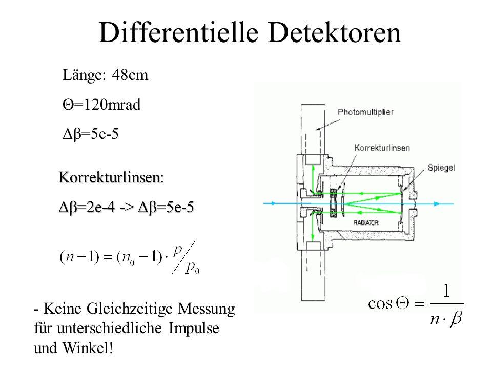 Differentielle Detektoren - Keine Gleichzeitige Messung für unterschiedliche Impulse und Winkel.