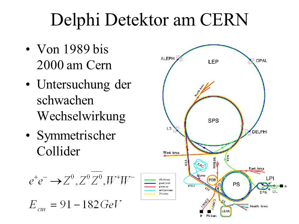 Delphi Detektor am CERN Von 1989 bis 2000 am Cern Untersuchung der schwachen Wechselwirkung Symmetrischer Collider
