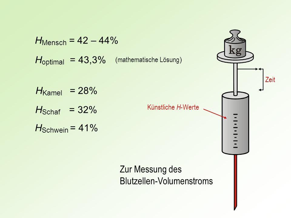 H optimal = 43,3% H Mensch = 42 – 44% H Kamel = 28% H Schaf = 32% H Schwein = 41% ( mathematische Lösung ) Zur Messung des Blutzellen-Volumenstroms Ze
