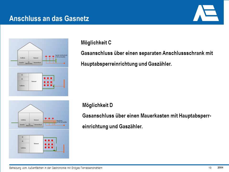 2004 19 Beheizung vom Außenflächen in der Gastronomie mit Erdgas-Terrassenstrahlern Anschluss an das Gasnetz Möglichkeit C Gasanschluss über einen separaten Anschlussschrank mit Hauptabsperreinrichtung und Gaszähler.