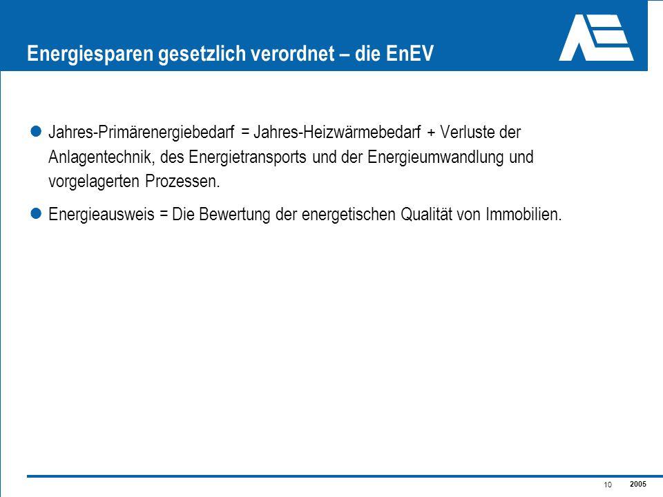 2005 10 Energiesparen gesetzlich verordnet – die EnEV Jahres-Primärenergiebedarf = Jahres-Heizwärmebedarf + Verluste der Anlagentechnik, des Energietr