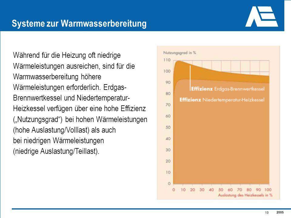 2005 19 Systeme zur Warmwasserbereitung Während für die Heizung oft niedrige Wärmeleistungen ausreichen, sind für die Warmwasserbereitung höhere Wärme