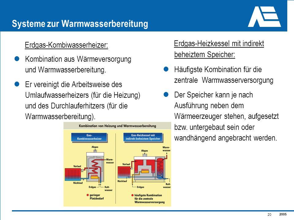 2005 20 Systeme zur Warmwasserbereitung Erdgas-Kombiwasserheizer: Kombination aus Wärmeversorgung und Warmwasserbereitung. Er vereinigt die Arbeitswei