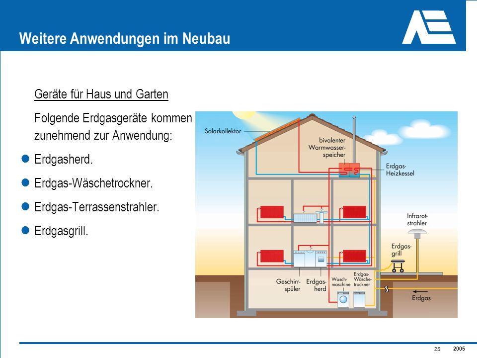 2005 25 Weitere Anwendungen im Neubau Geräte für Haus und Garten Folgende Erdgasgeräte kommen zunehmend zur Anwendung: Erdgasherd. Erdgas-Wäschetrockn