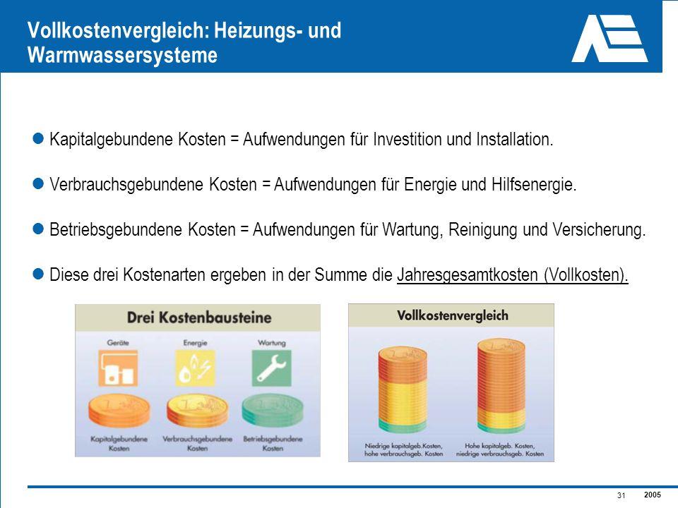 2005 31 Vollkostenvergleich: Heizungs- und Warmwassersysteme Kapitalgebundene Kosten = Aufwendungen für Investition und Installation. Verbrauchsgebund