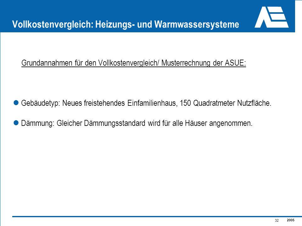2005 32 Vollkostenvergleich: Heizungs- und Warmwassersysteme Grundannahmen für den Vollkostenvergleich/ Musterrechnung der ASUE: Gebäudetyp: Neues fre