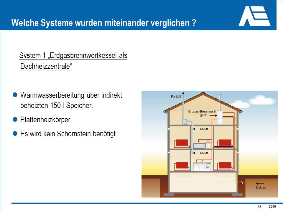 2005 33 Welche Systeme wurden miteinander verglichen ? System 1 Erdgasbrennwertkessel als Dachheizzentrale Warmwasserbereitung über indirekt beheizten