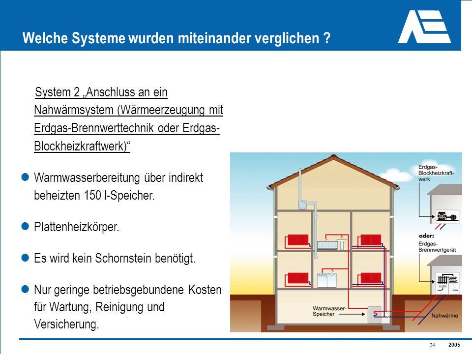 2005 34 Welche Systeme wurden miteinander verglichen ? System 2 Anschluss an ein Nahwärmsystem (Wärmeerzeugung mit Erdgas-Brennwerttechnik oder Erdgas