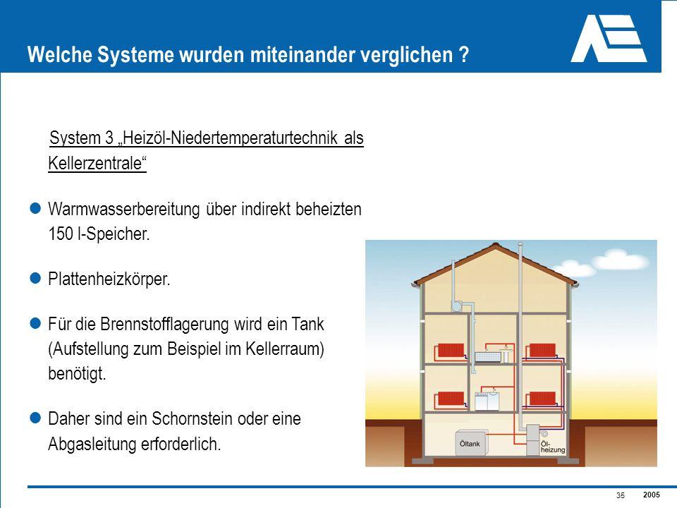 2005 35 Welche Systeme wurden miteinander verglichen ? System 3 Heizöl-Niedertemperaturtechnik als Kellerzentrale Warmwasserbereitung über indirekt be