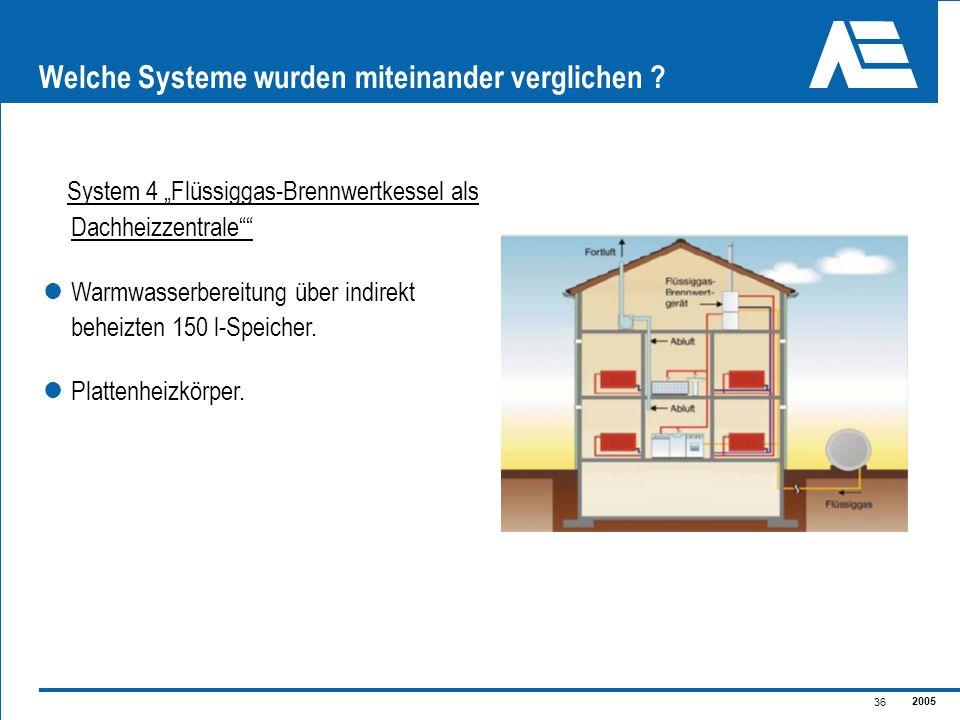 2005 36 Welche Systeme wurden miteinander verglichen ? System 4 Flüssiggas-Brennwertkessel als Dachheizzentrale Warmwasserbereitung über indirekt behe