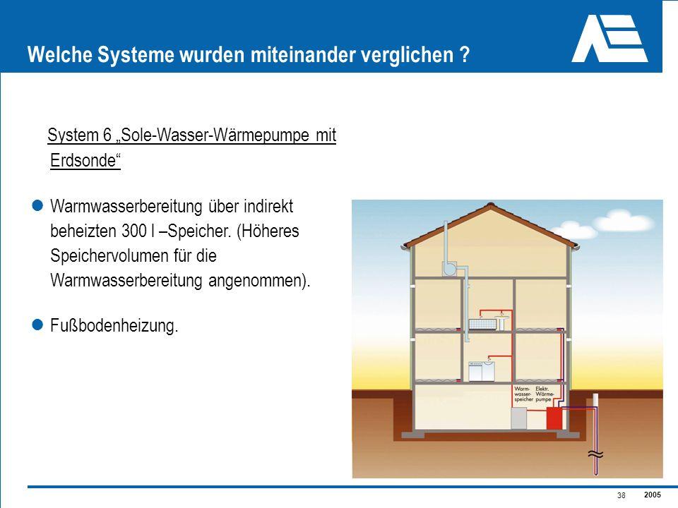 2005 38 Welche Systeme wurden miteinander verglichen ? System 6 Sole-Wasser-Wärmepumpe mit Erdsonde Warmwasserbereitung über indirekt beheizten 300 l