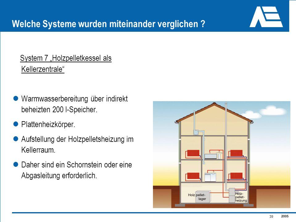 2005 39 Welche Systeme wurden miteinander verglichen ? System 7 Holzpelletkessel als Kellerzentrale Warmwasserbereitung über indirekt beheizten 200 l-