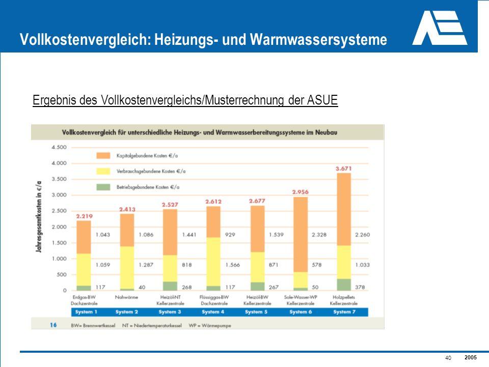 2005 40 Vollkostenvergleich: Heizungs- und Warmwassersysteme Ergebnis des Vollkostenvergleichs/Musterrechnung der ASUE