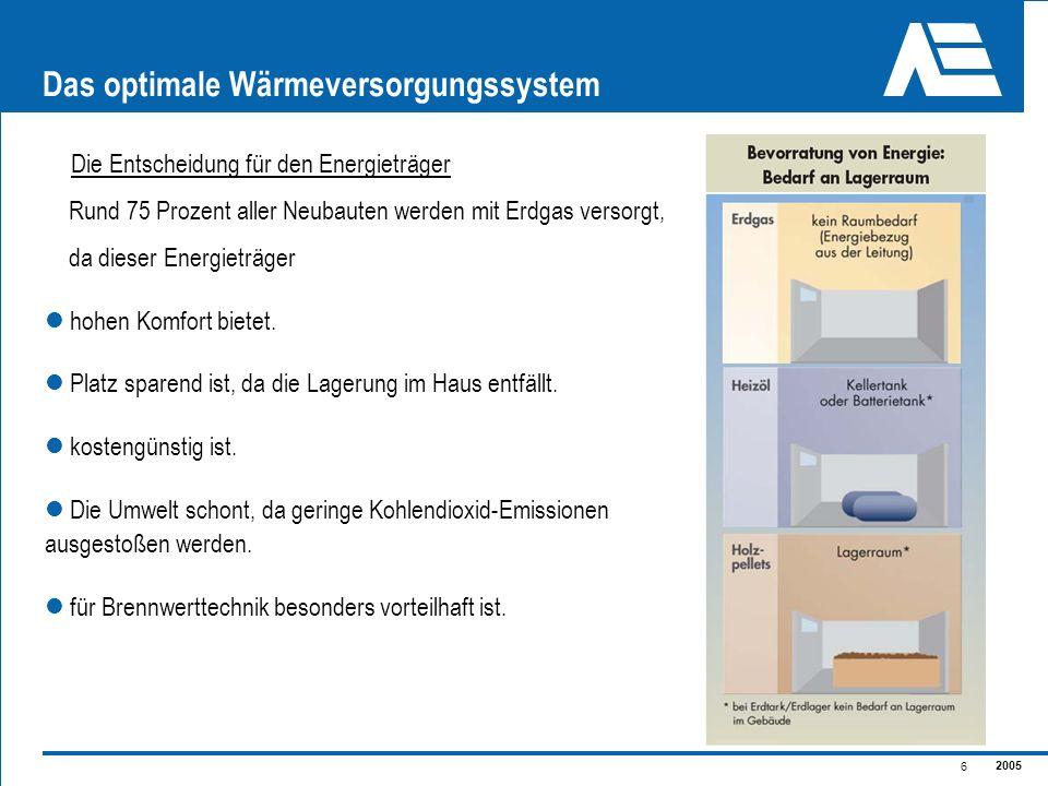 2005 6 Das optimale Wärmeversorgungssystem Die Entscheidung für den Energieträger Rund 75 Prozent aller Neubauten werden mit Erdgas versorgt, da diese
