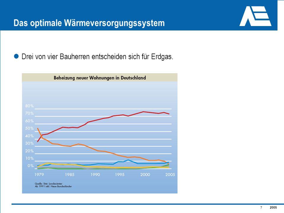 2005 7 Das optimale Wärmeversorgungssystem Drei von vier Bauherren entscheiden sich für Erdgas.