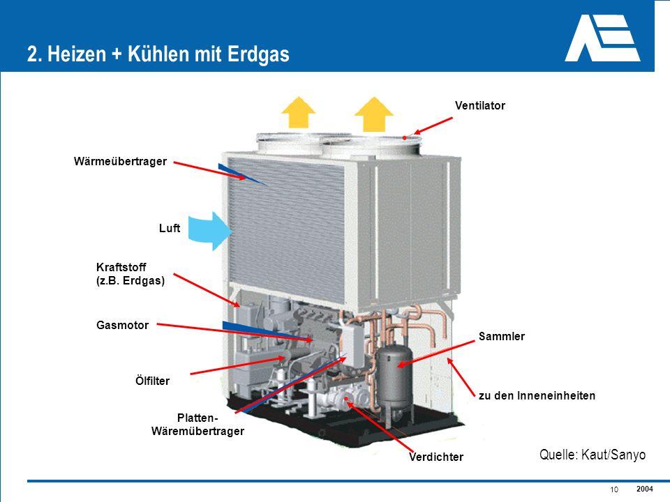 2004 10 2. Heizen + Kühlen mit Erdgas Ventilator Wärmeübertrager Sammler Luft Kraftstoff (z.B. Erdgas) Ölfilter Gasmotor Verdichter zu den Inneneinhei