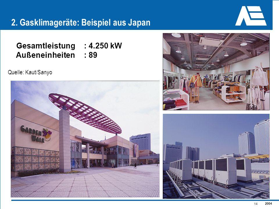 2004 14 Gesamtleistung: 4.250 kW Außeneinheiten : 89 2. Gasklimageräte: Beispiel aus Japan Quelle: Kaut/Sanyo