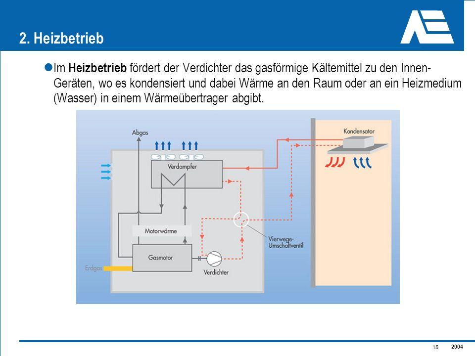 2004 15 2. Heizbetrieb Im Heizbetrieb fördert der Verdichter das gasförmige Kältemittel zu den Innen- Geräten, wo es kondensiert und dabei Wärme an de