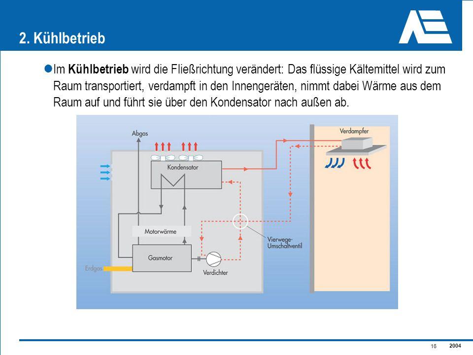 2004 16 2. Kühlbetrieb Im Kühlbetrieb wird die Fließrichtung verändert: Das flüssige Kältemittel wird zum Raum transportiert, verdampft in den Innenge