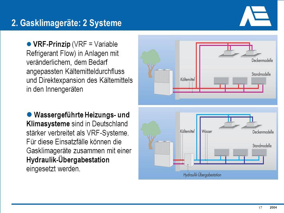 2004 17 2. Gasklimageräte: 2 Systeme VRF-Prinzip (VRF = Variable Refrigerant Flow) in Anlagen mit veränderlichem, dem Bedarf angepassten Kältemitteldu