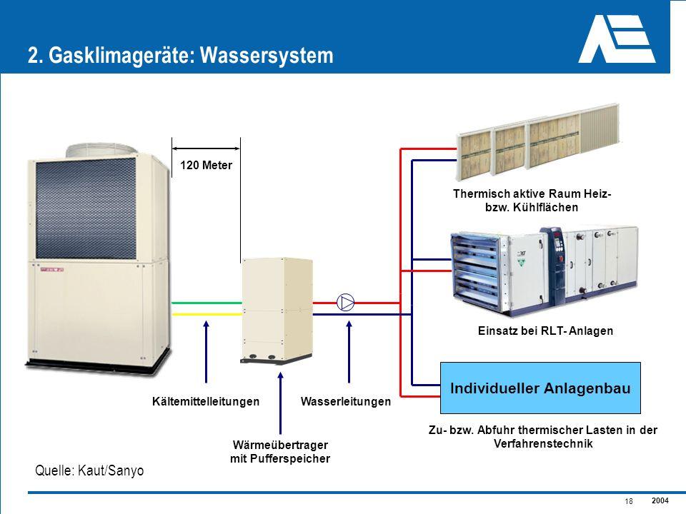 2004 18 2. Gasklimageräte: Wassersystem Quelle: Kaut/Sanyo Individueller Anlagenbau Thermisch aktive Raum Heiz- bzw. Kühlflächen Zu- bzw. Abfuhr therm