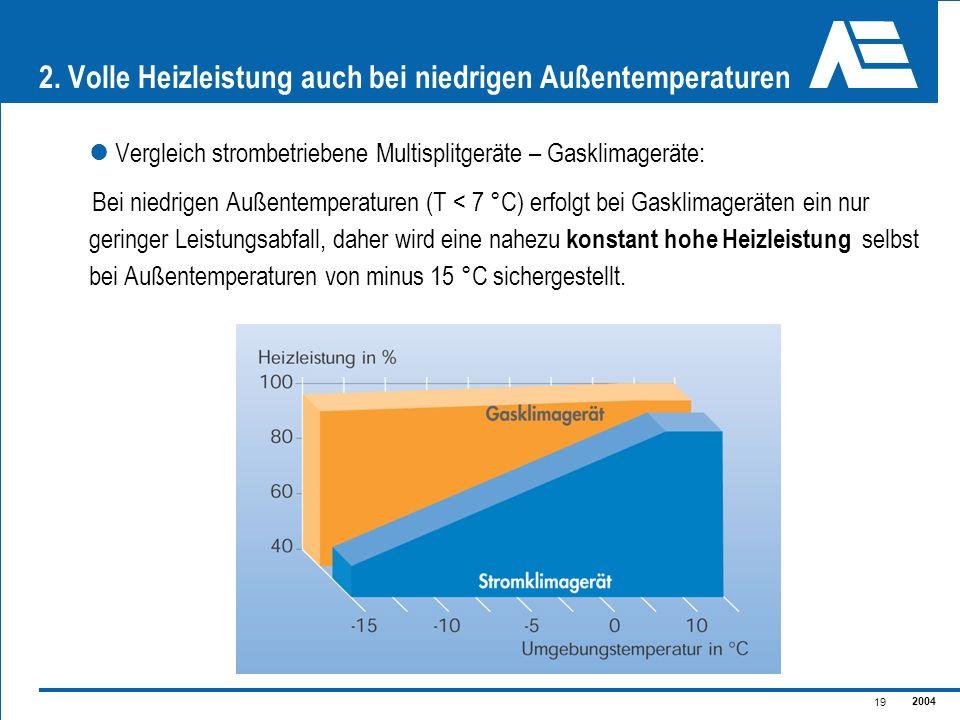 2004 19 Vergleich strombetriebene Multisplitgeräte – Gasklimageräte: Bei niedrigen Außentemperaturen (T < 7 °C) erfolgt bei Gasklimageräten ein nur ge