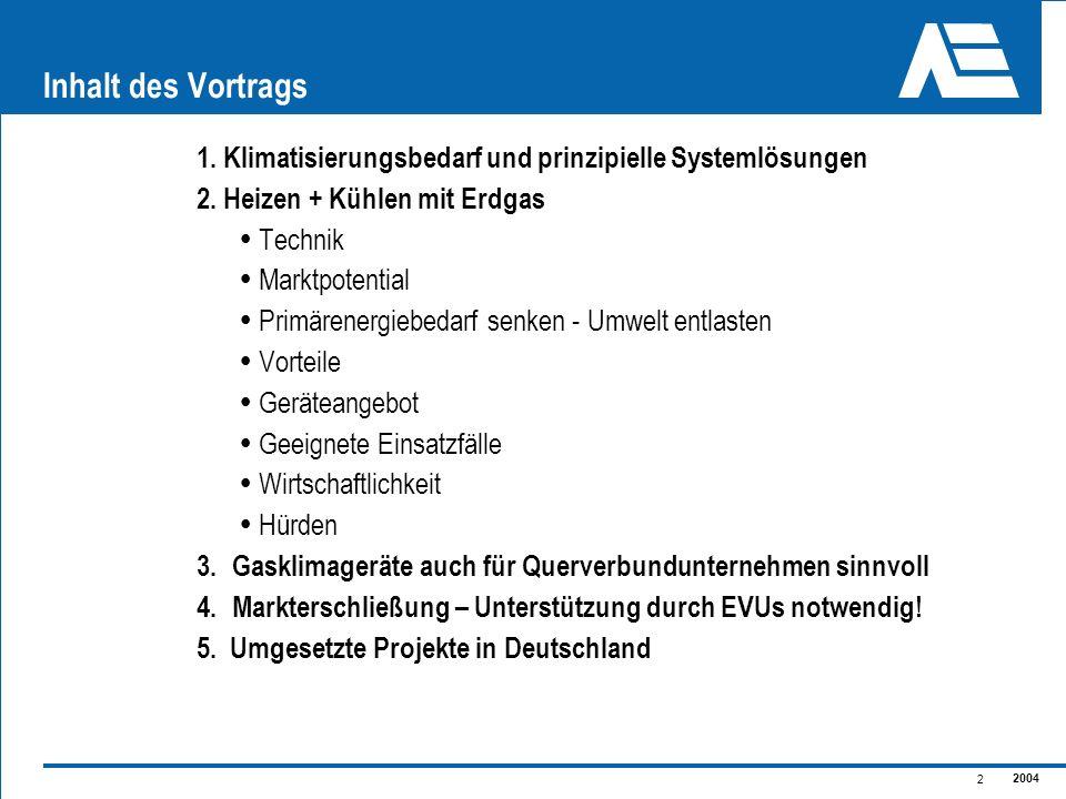 2004 2 Inhalt des Vortrags 1. Klimatisierungsbedarf und prinzipielle Systemlösungen 2. Heizen + Kühlen mit Erdgas Technik Marktpotential Primärenergie